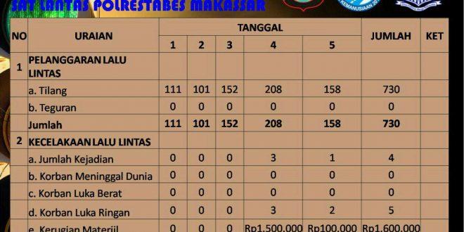 Sudah 730 Pengendara Kena Tilang di Makassar
